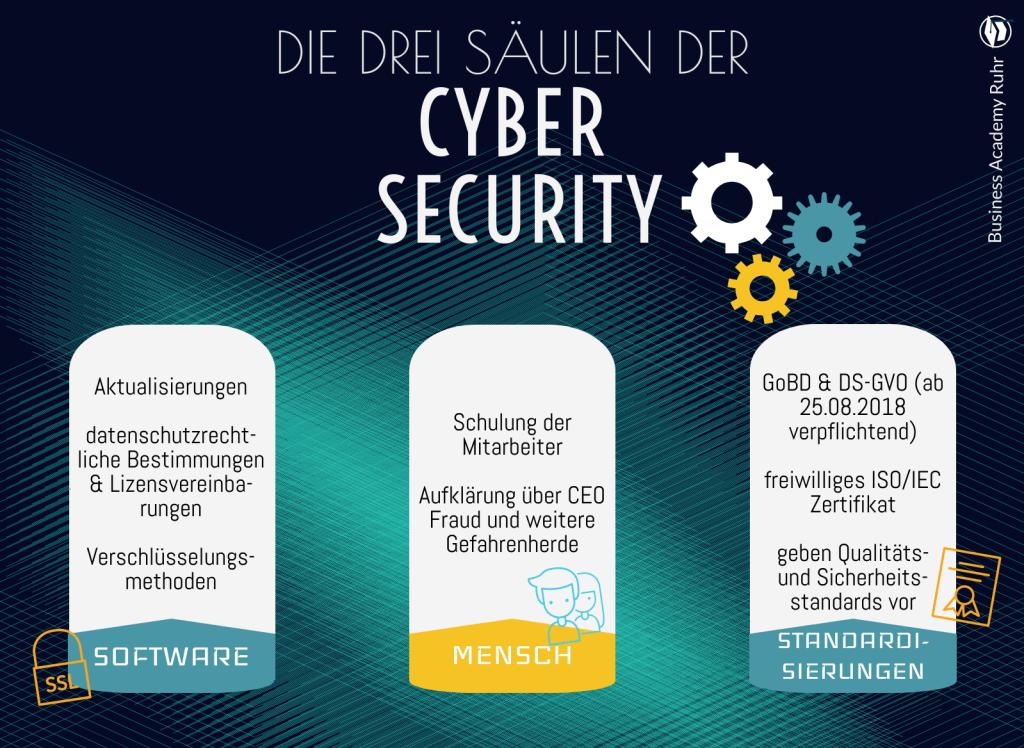 Infografik zu Cyber Security für Unternehmen