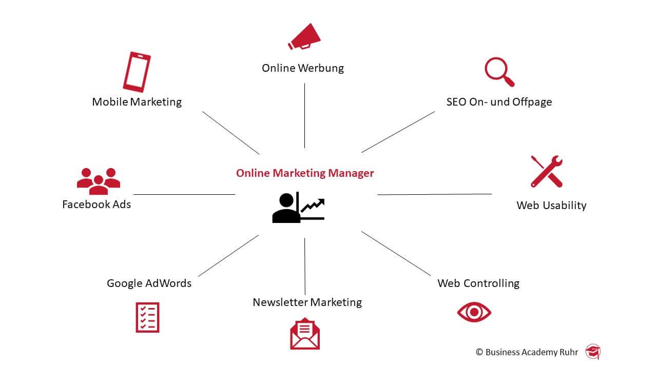 social media vs. online marketing