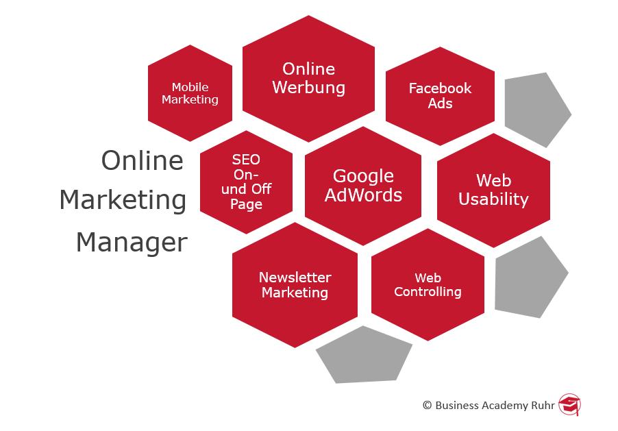 Inhalte Online Marketing Manager