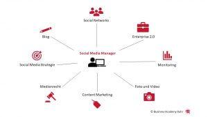 Der berufsbegleitende Social Media Manager IHK Dortmund Teilzeitkurs, Infografik