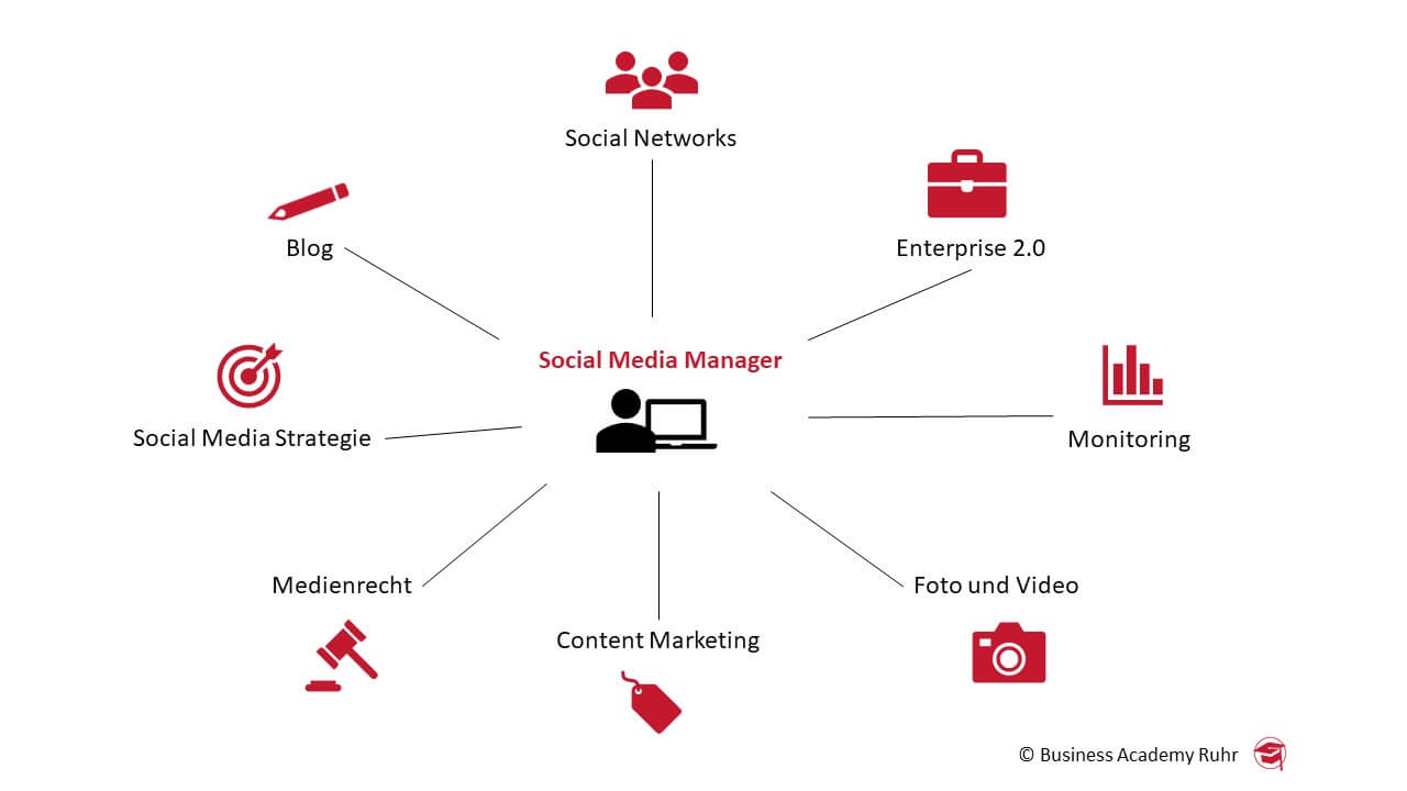 social media vs. online marketing: Social Media Marketing Inhalt