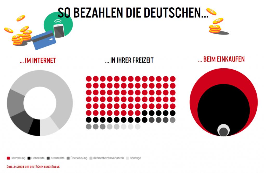 In der Freizeit oder beim Wocheneinkauf: Rund 74 Prozent der deutschen Bevölkerung zahlt am liebsten bar.