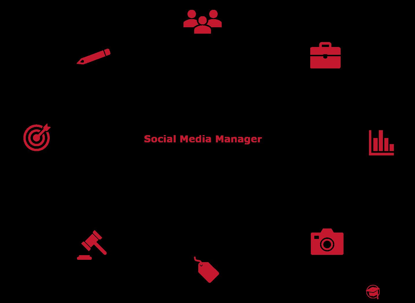 Inhalte des Social Media Manager IHK