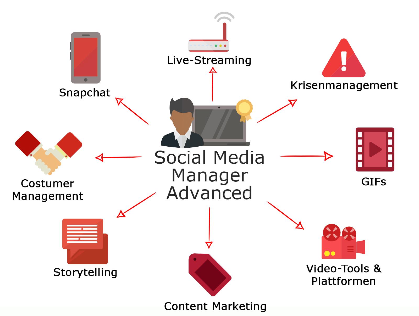 Social Media Manager Advanced (IHK) Weiterbildung für