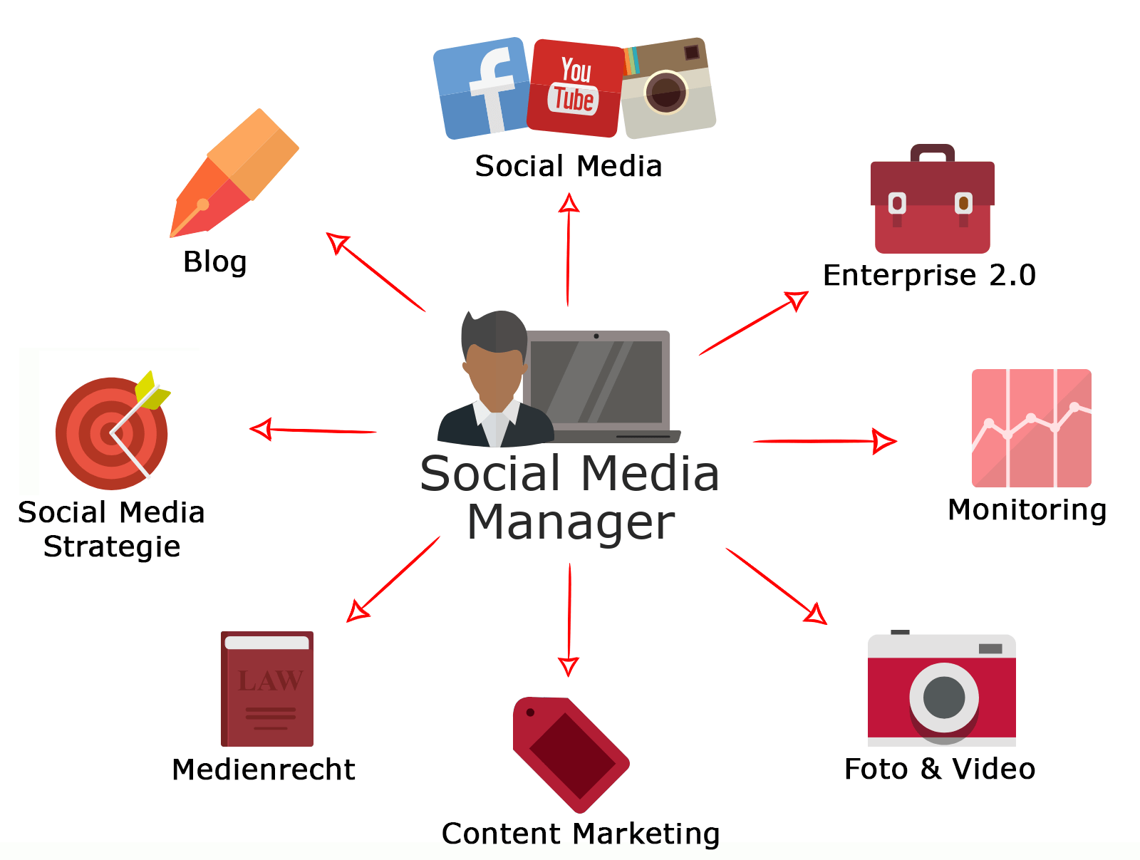 Social Media Manager Infografik