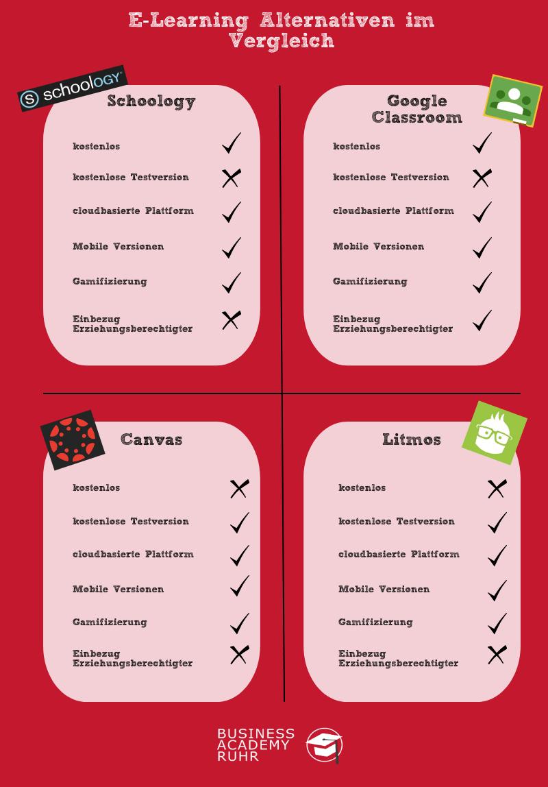 E-Learning Alternativen im Vergleich