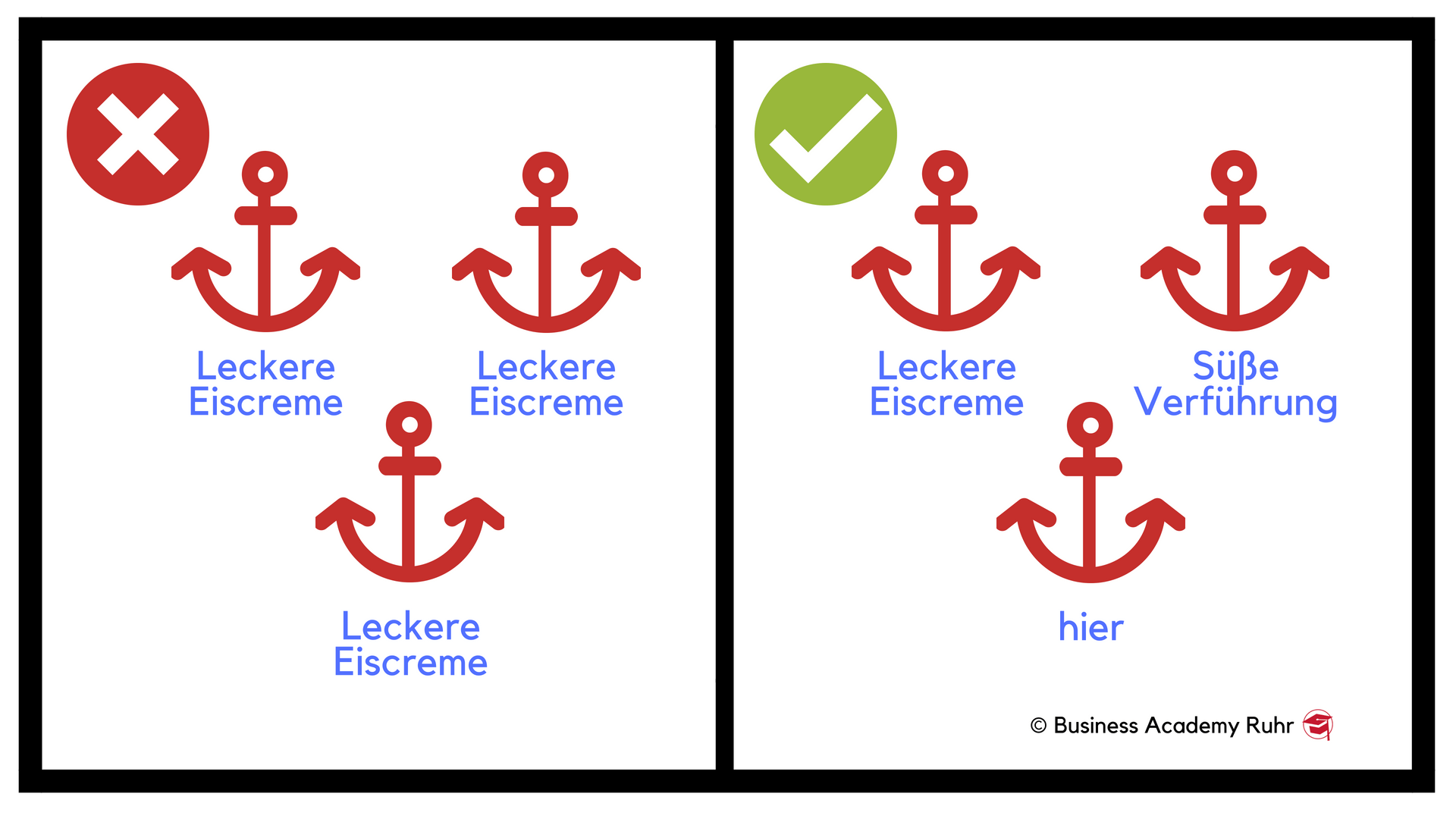 Grafik: Anker-texte für die Backlinks sollten sich unterscheiden