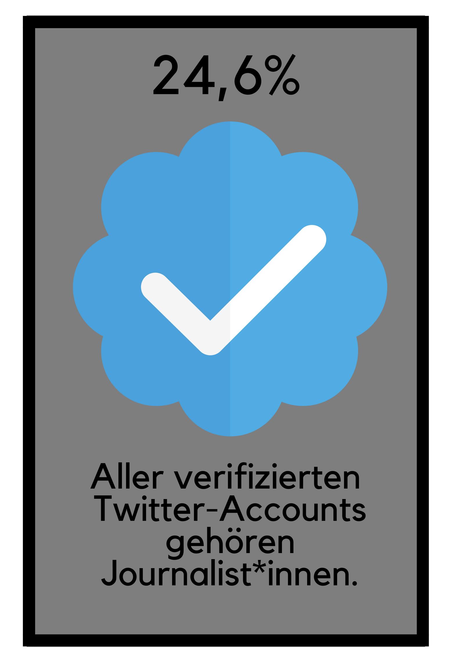 Es gibt sehr wenige Wissenschaftler auf Twitter. Viel größer vertreten sind Journalisten. 24,6% der verifizierten Accounts gehören Journalist*innen.