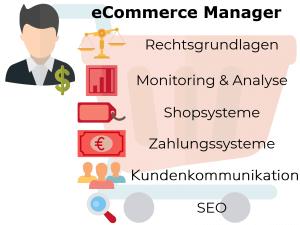 eCommerce Manager Weiterbildung Infografik