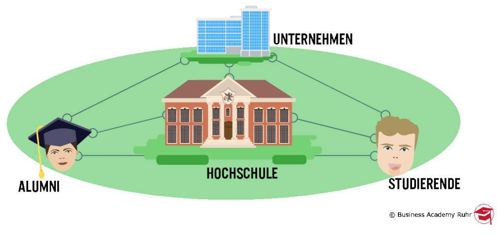 Hochschulen bei der Social Media Arbeit: Netzwerk zwischen der Hochschule, Absolventen, Studierenden und Unternehmen