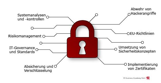Die Infografik zeigt ein Sicherheitsschloss und drumherum die Inhalte des Lehrgangs Informationssicherheitsbeauftragter IHK